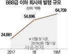 [시그널] 회사채 '옥석가리기' 본격화...조달시장 침체→자금경색 심화 악순환 오나