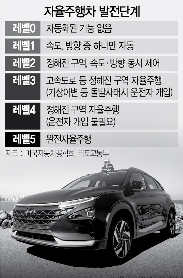 자율차 시대 '성큼' ...택시전쟁 2막예고