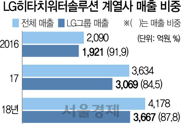 [시그널] LG수처리 '부방'이 품나…통매각 방식, 이달말 결론