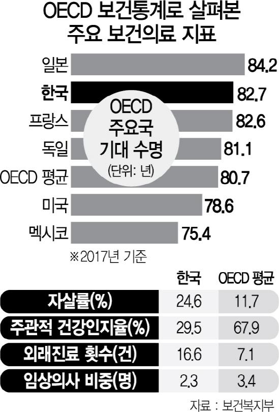한국인 기대수명 늘었다지만...10명 중 7명 '건강하지 않다'