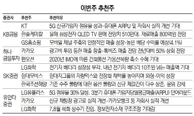 [이번주 추천주] 카카오·LG화학 등 실적개선株 주목