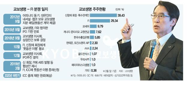 신창재 교보생명 회장 'FI 주장 가격으론 새 투자자 영입 어려워'