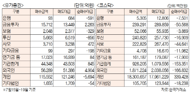 [표]주간 투자주체별 매매동향[7월 15일~19일)