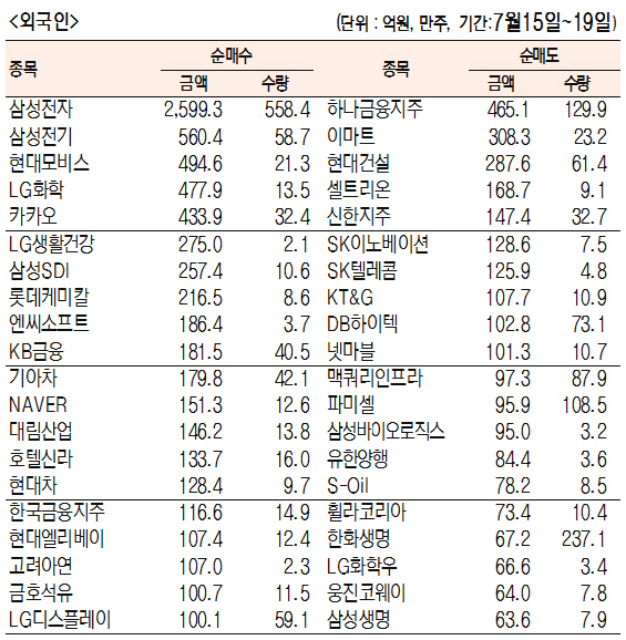 [표]주간 유가증권 기관·외국인·개인 순매수·도 상위종목[7월 15일~19일)