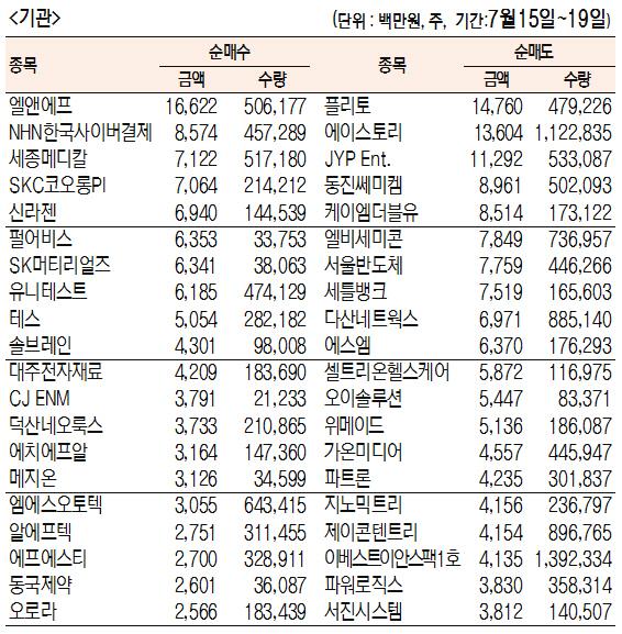 [표]주간 코스닥 기관·외국인·개인 순매수·도 상위종목[7월 15일~19일)