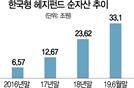 주식서 해외부동산·인프라까지…맞춤형 헤지·사모펀드 쏟아진다