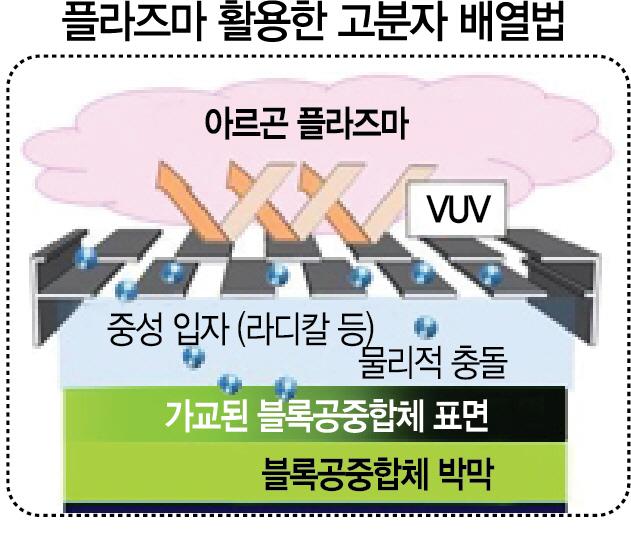 한국연구진 빠르고 값싼 반도체공정 개발