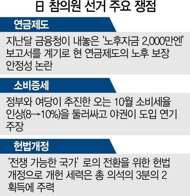 연금 불안·소비세 인상에도…'韓 때리기'로 지지층 결집