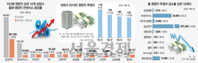 상장사 올 영업익 전망치135조로 25%↓...기업 덮친 '어닝쇼크' 공포