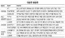 카카오·LG화학 등 실적개선株 주목
