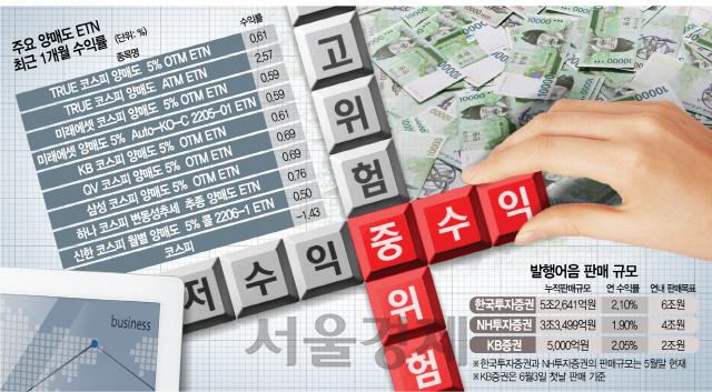 저금리·박스피에 목마른 투자…중위험 중수익 상품 '대세'
