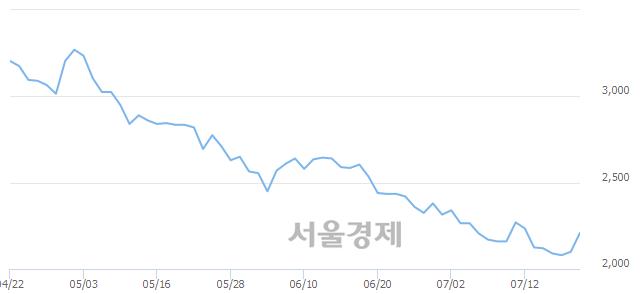 코골드퍼시픽, 상한가 진입.. +30.00% ↑