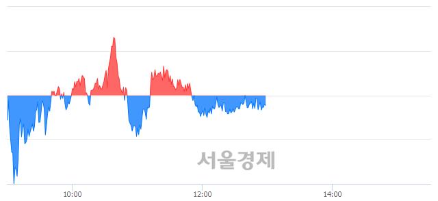 오후 1:00 현재 코스피는 48:52으로 매수우위, 매수강세 업종은 통신업(0.77%↓)