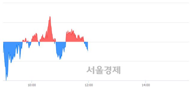 [정오 시황] 코스피 2092.86, 하락세(▼1.50, -0.07%) 지속