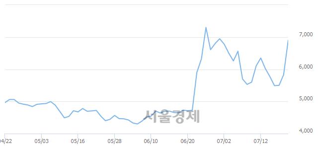 코삼륭물산, 상한가 진입.. +29.85% ↑
