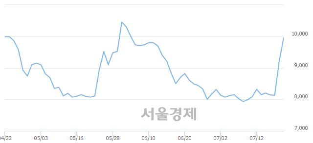 코피씨엘, 전일 대비 8.04% 상승.. 일일회전율은 1.39% 기록