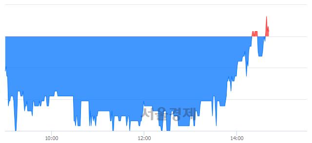 코우림기계, 매수잔량 526% 급증
