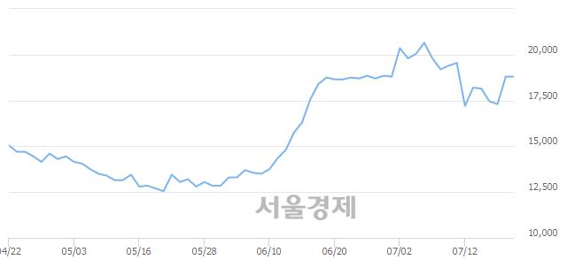 코NHN한국사이버결제, 3.46% 오르며 체결강도 강세 지속(234%)