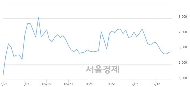 코흥구석유, 4.48% 오르며 체결강도 강세 지속(100%)