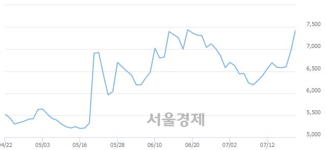 코파이오링크, 전일 대비 10.50% 상승.. 일일회전율은 1.48% 기록
