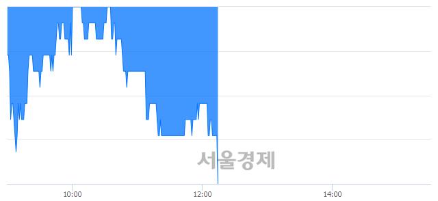 유평화산업, 장중 신저가 기록.. 1,450→1,445(▼5)