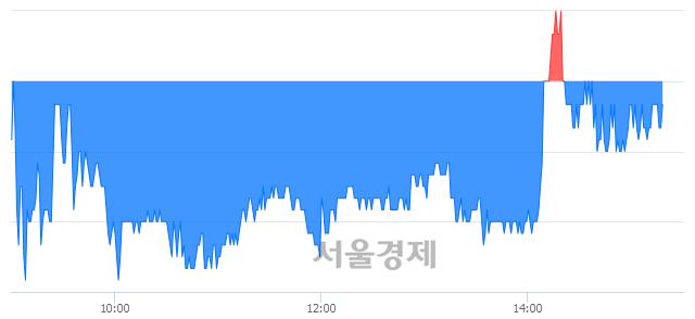 유현대위아, 매수잔량 308% 급증