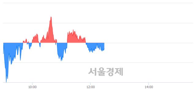 오후 12:30 현재 코스피는 48:52으로 매수우위, 매수강세 업종은 통신업(0.73%↓)