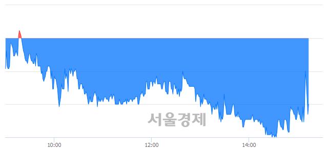코UCI, 매수잔량 529% 급증