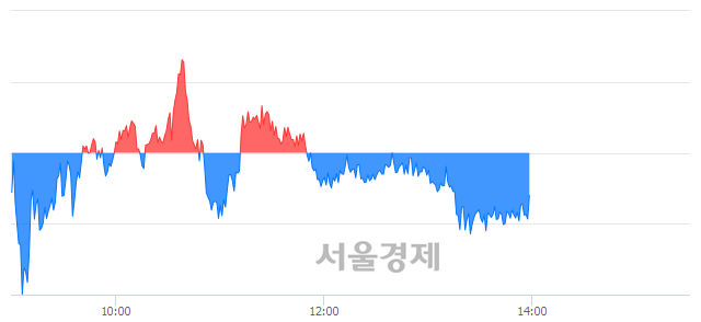오후 2:00 현재 코스피는 48:52으로 매수우위, 매수강세 업종은 건설업(0.72%↓)