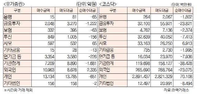 [표]투자주체별 매매동향(7월 22일)