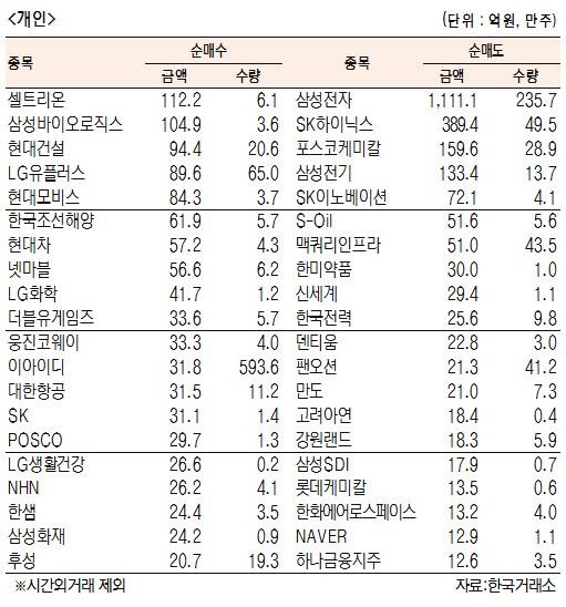 [표]유가증권 기관·외국인·개인 순매수·도 상위종목(7월 22일)