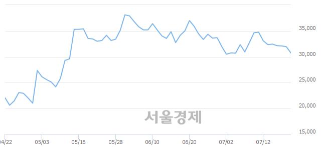 코모바일리더, 전일 대비 10.49% 상승.. 일일회전율은 3.36% 기록