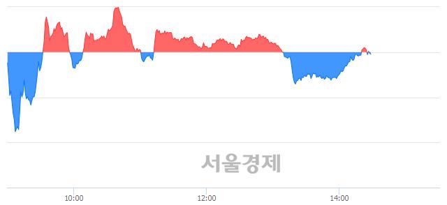 오후 2:30 현재 코스닥은 43:57으로 매수우위, 매수강세 업종은 금융업(0.30%↑)
