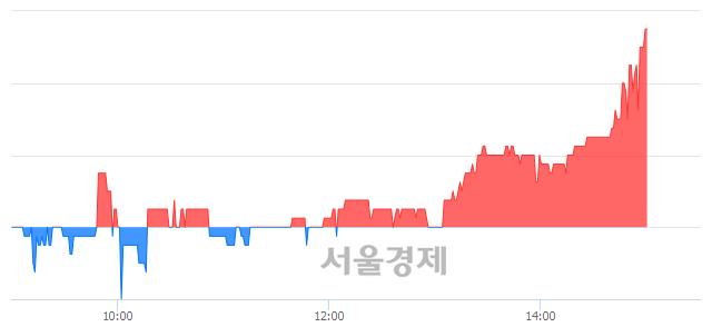 코하이셈, 4.11% 오르며 체결강도 강세 지속(361%)