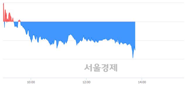 유국보, 매수잔량 488% 급증