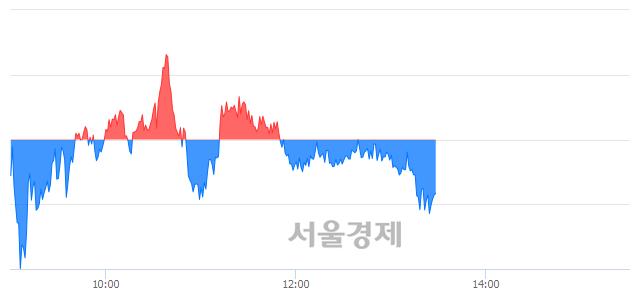 오후 1:30 현재 코스피는 47:53으로 매수우위, 매수강세 업종은 통신업(0.91%↓)