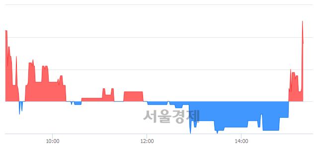 코인텍플러스, 매도잔량 555% 급증