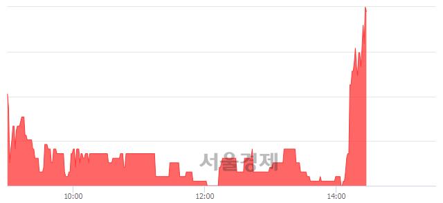 코아진엑스텍, 4.71% 오르며 체결강도 강세 지속(168%)