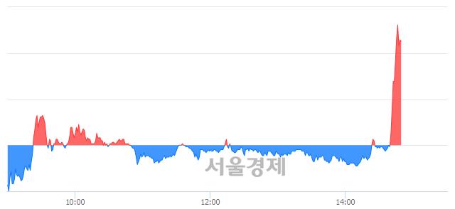 코줌인터넷, 매도잔량 381% 급증