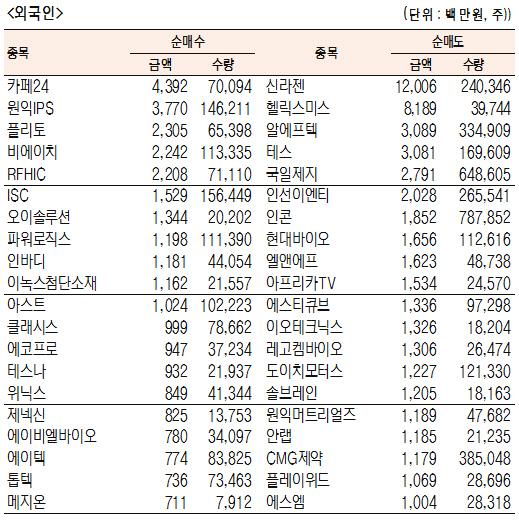 [표]코스닥 기관·외국인·개인 순매수·도 상위종목(7월 22일)