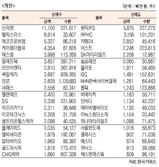 [표]코스닥 기관·외국인·개인 순매수·도 상위종목(7월 22일-최종치)