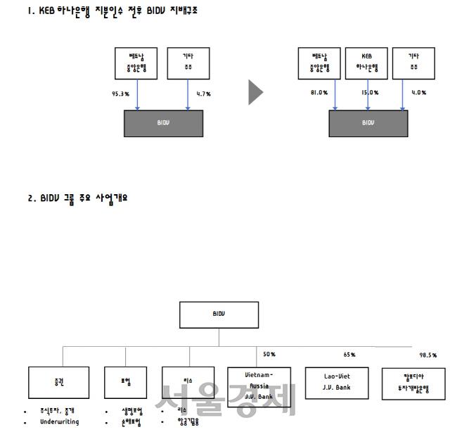 KEB하나銀, 베트남 국영銀에 1조 투자