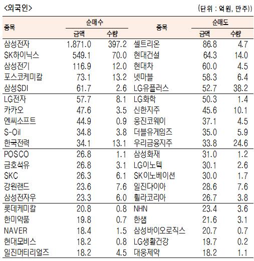 [표]유가증권 기관·외국인·개인 순매수·도 상위종목(7월 22일-최종치)