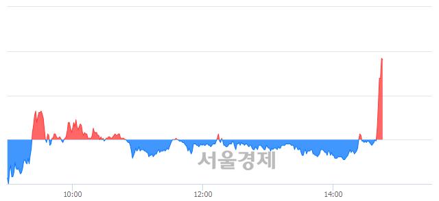 코줌인터넷, 전일 대비 7.79% 상승.. 일일회전율은 8.35% 기록
