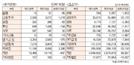 [표]투자주체별 매매동향(7월 22일-최종치)