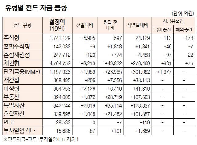 [표]유형별 펀드 자금 동향(7월 19일)