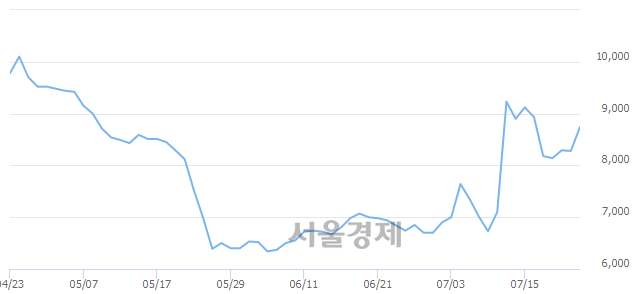 코조이시티, 전일 대비 18.36% 상승.. 일일회전율은 5.44% 기록