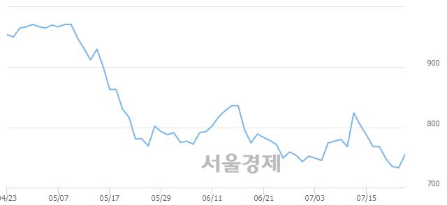 코엔터메이트, 상한가 진입.. +29.88% ↑