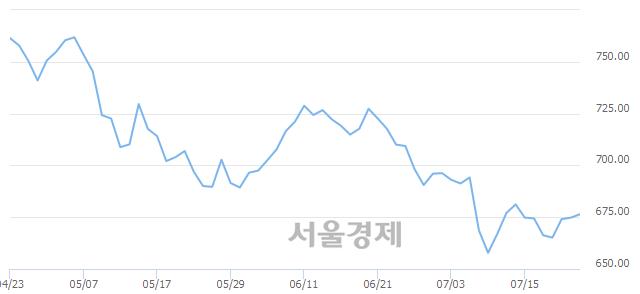 [개장 시황] 코스닥 675.84.. 개인의 순매수에 상승 출발 (▲1.06, +0.16%)