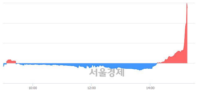 코SK머티리얼즈, 전일 대비 14.18% 상승.. 일일회전율은 0.96% 기록